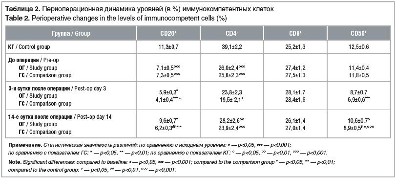 Таблица 2. Периоперационная динамика уровней (в %) иммунокомпетентных клеток Table 2. Perioperative changes in the levels of immunocompetent cells (%)