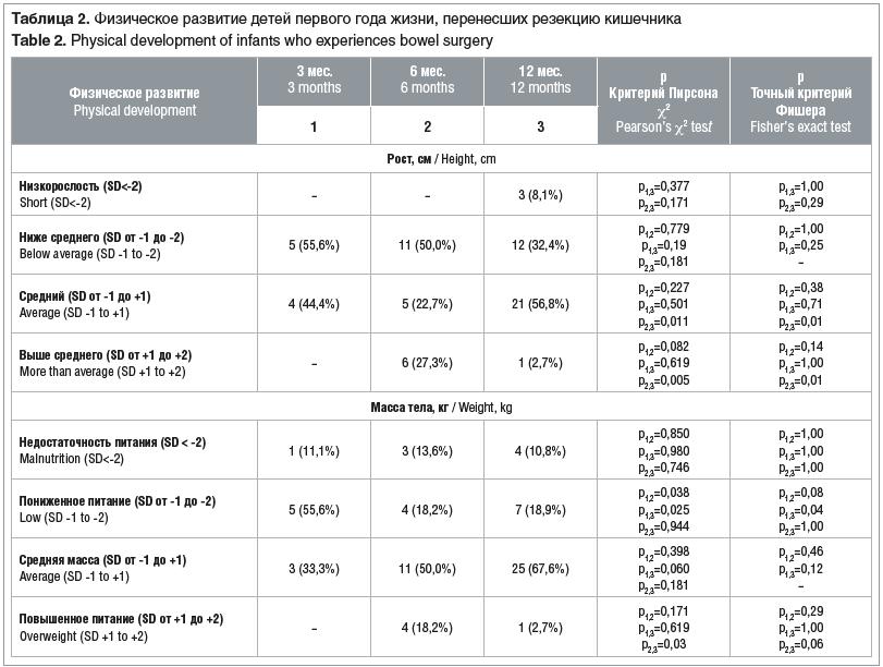 Таблица 2. Физическое развитие детей первого года жизни, перенесших резекцию кишечника Table 2. Physical development of infants who experiences bowel surgery