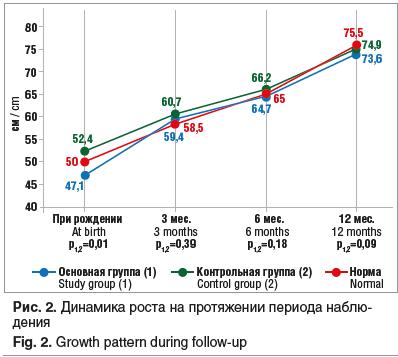 Рис. 2. Динамика роста на протяжении периода наблюдения Fig. 2. Growth pattern during follow-up