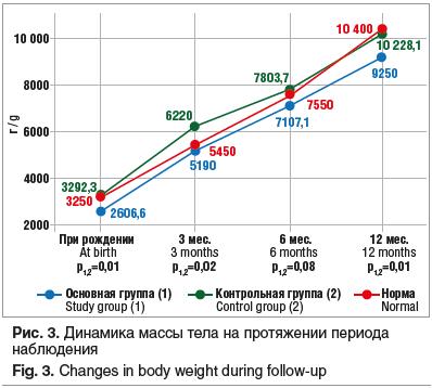 Рис. 3. Динамика массы тела на протяжении периода наблюдения Fig. 3. Changes in body weight during follow-up