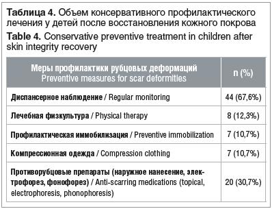 Таблица 4. Объем консервативного профилактического лечения у детей после восстановления кожного покрова Table 4. Conservative preventive treatment in children after skin integrity recovery