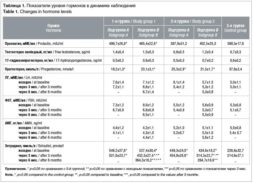 Таблица 1. Показатели уровня гормонов в динамике наблюдения Table 1. Changes in hormone levels