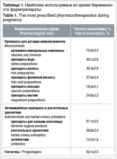 Таблица 1. Наиболее используемые во время беременности фармпрепараты Table 1. The most prescribed pharmacotherapeutics during pregnancy