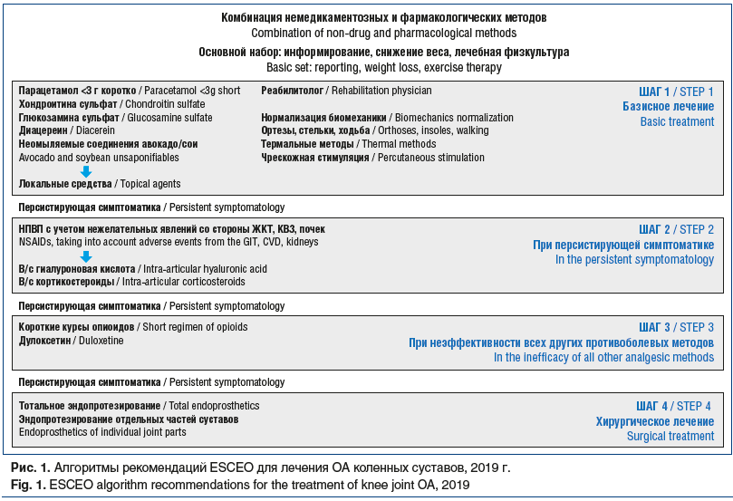 Рис. 1. Алгоритмы рекомендаций ESCEO для лечения ОА коленных суставов, 2019 г. Fig. 1. ESCEO algorithm recommendations for the treatment of knee joint OA, 2019