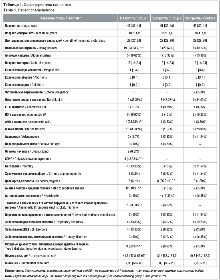 Таблица 1. Характеристика пациенток Table 1. Patient characteristics
