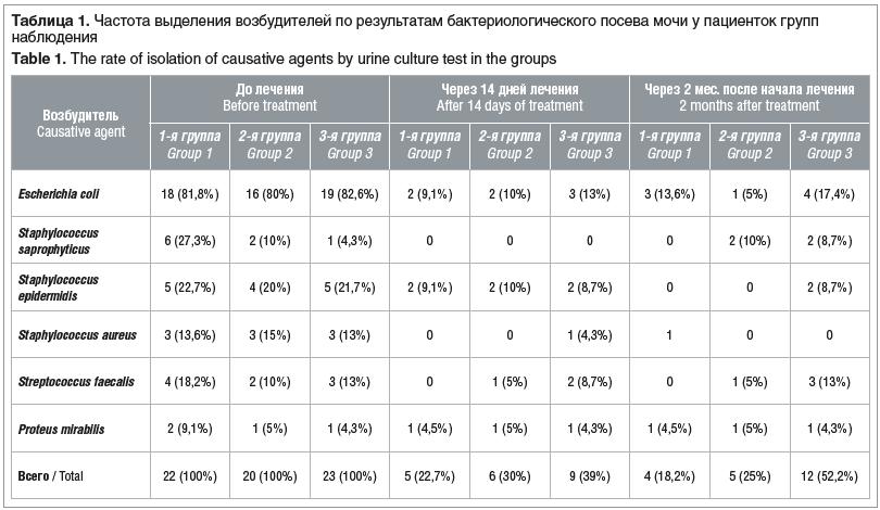 Таблица 1. Частота выделения возбудителей по результатам бактериологического посева мочи у пациенток групп наблюдения Table 1. The rate of isolation of causative agents by urine culture test in the groups