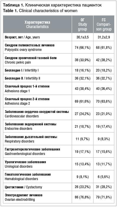 Таблица 1. Клиническая характеристика пациенток Table 1. Clinical characteristics of women
