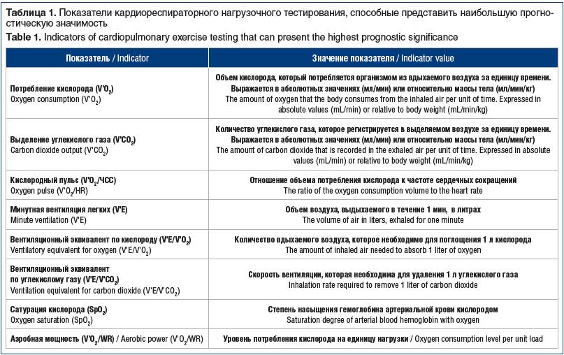 Таблица 1. Показатели кардиореспираторного нагрузочного тестирования, способные представить наибольшую прогностическую значимость Table 1. Indicators of cardiopulmonary exercise testing that can present the highest prognostic significance