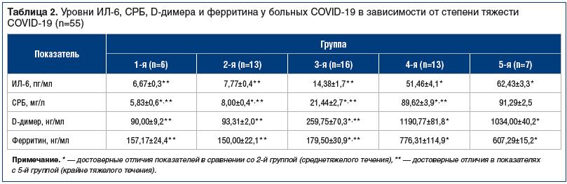 Таблица 2. Уровни ИЛ-6, СРБ, D-димера и ферритина у больных COVID-19 в зависимости от степени тяжести COVID-19 (n=55)