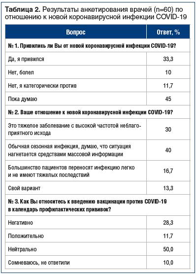 Таблица 2. Результаты анкетирования врачей (n=60) по отношению к новой коронавирусной инфекции COVID-19