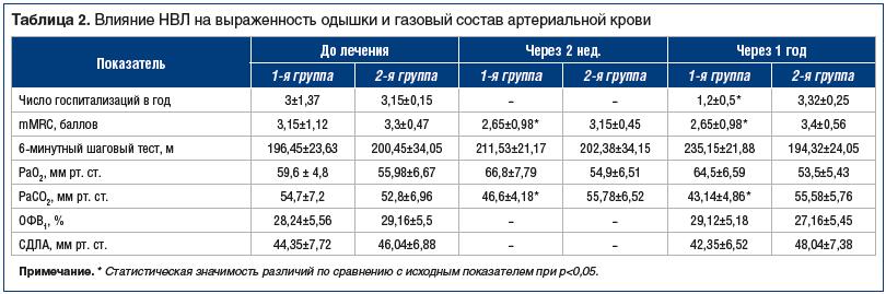 Таблица 2. Влияние НВЛ на выраженность одышки и газовый состав артериальной крови