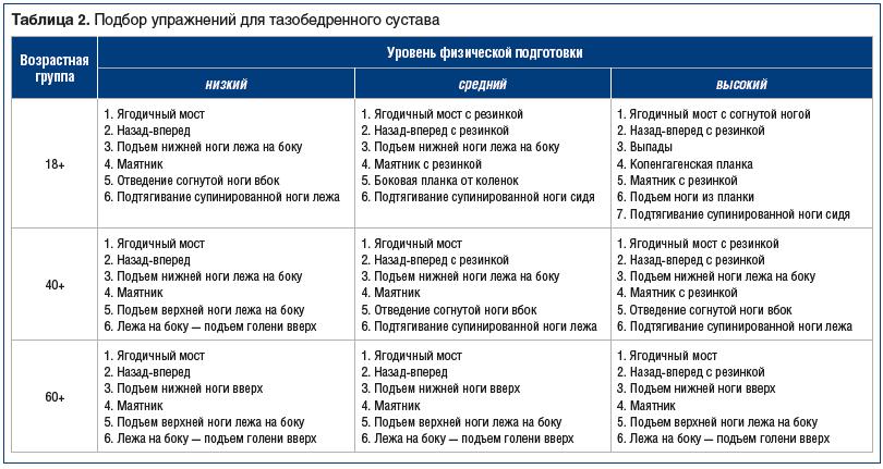 Таблица 2. Подбор упражнений для тазобедренного сустава