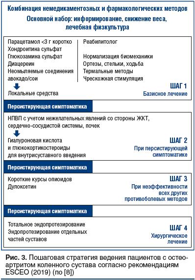 Рис. 3. Пошаговая стратегия ведения пациентов с остеоартритом коленного сустава согласно рекомендациям ESCEO (2019) (по [8])