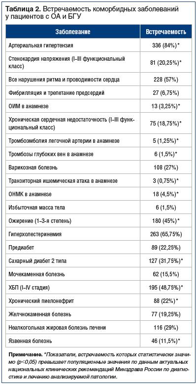 Таблица 2. Встречаемость коморбидных заболеваний у пациентов с ОА и БГУ