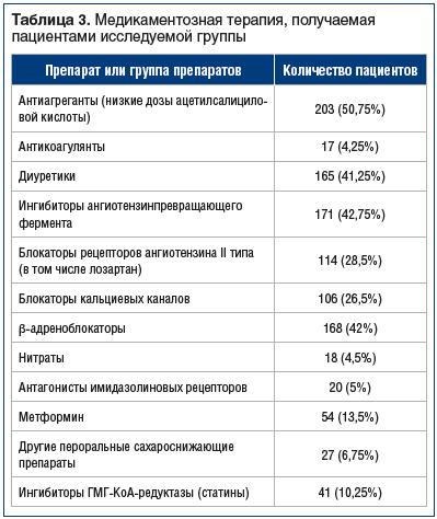 Таблица 3. Медикаментозная терапия, получаемая пациентами исследуемой группы
