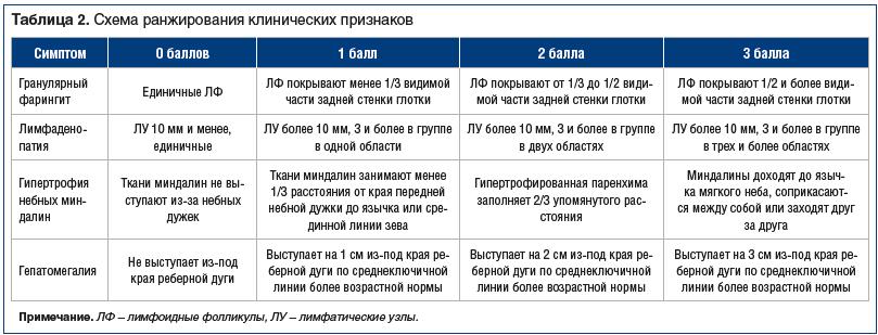 Таблица 2. Схема ранжирования клинических признаков