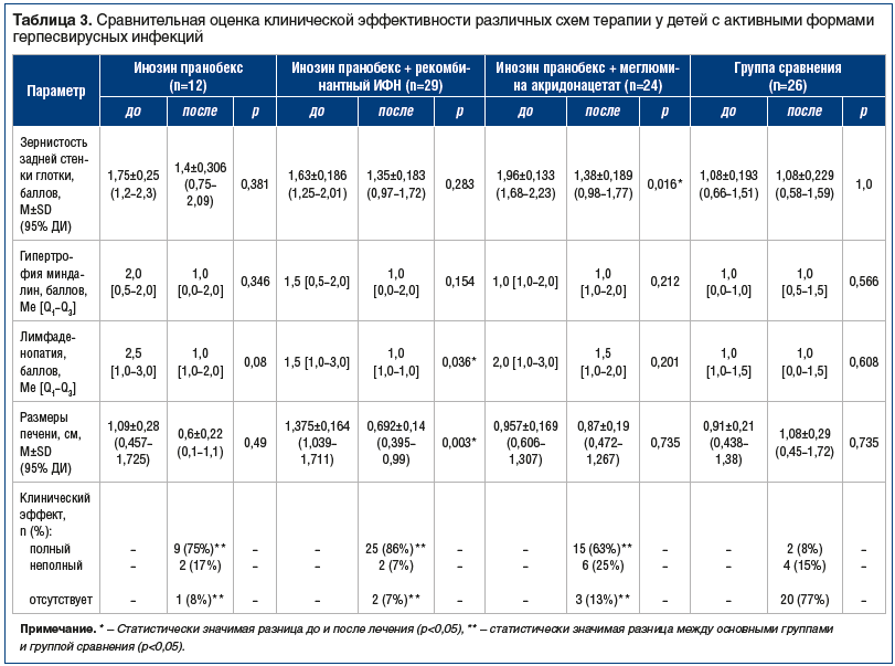Таблица 3. Сравнительная оценка клинической эффективности различных схем терапии у детей с активными формами герпесвирусных инфекций