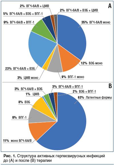 Рис. 1. Структура активных герпесвирусных инфекций до (А) и после (В) терапии