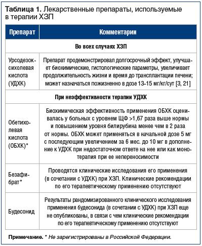 Таблица 1. Лекарственные препараты, используемые в терапии ХЗП