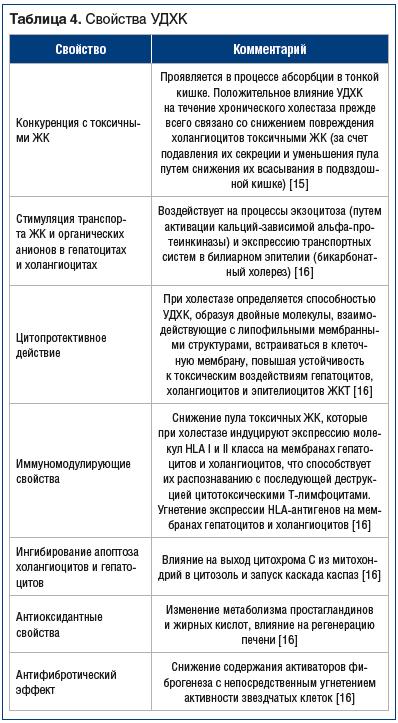 Таблица 4. Свойства УДХК