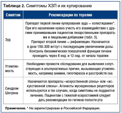 Таблица 2. Симптомы ХЗП и их купирование