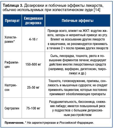 Таблица 3. Дозировки и побочные эффекты лекарств, обычно используемых при холестатическом зуде [14]
