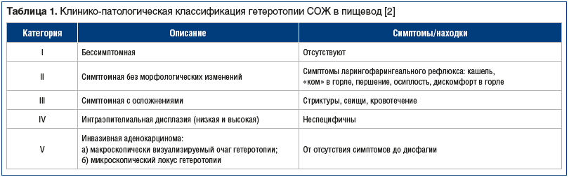 Таблица 1. Клинико-патологическая классификация гетеротопии СОЖ в пищевод [2]