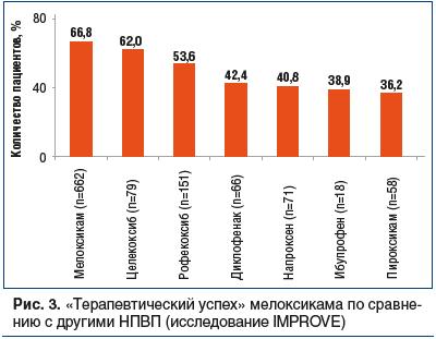Рис. 3. «Терапевтический успех» мелоксикама по сравнению с другими НПВП (исследование IMPROVE)