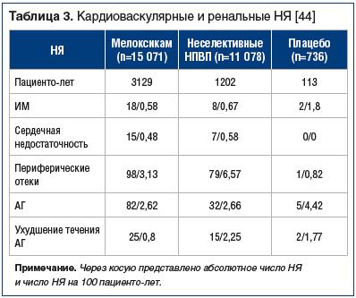 Таблица 3. Кардиоваскулярные и ренальные НЯ [44]