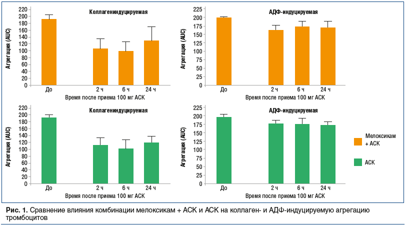 Рис. 1. Сравнение влияния комбинации мелоксикам + АСК и АСК на коллаген- и AДФ-индуцируемую агрегацию тромбоцитов
