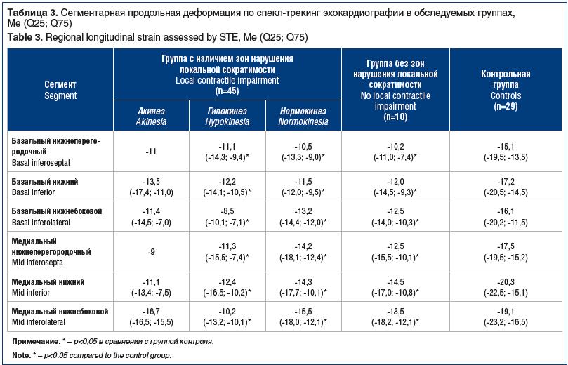Таблица 3. Сегментарная продольная деформация по спекл-трекинг эхокардиографии в обследуемых группах, Me (Q25; Q75) Table 3. Regional longitudinal strain assessed by STE, Me (Q25; Q75)