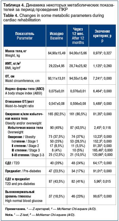 Таблица 4. Динамика некоторых метаболических показа- телей за период проведения ПКР Table 4. Changes in some metabolic parameters during cardiac rehabilitation