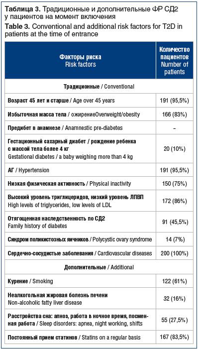 Таблица 3. Традиционные и дополнительные ФР СД2 у пациентов на момент включения Table 3. Conventional and additional risk factors for T2D in patients at the time of entrance