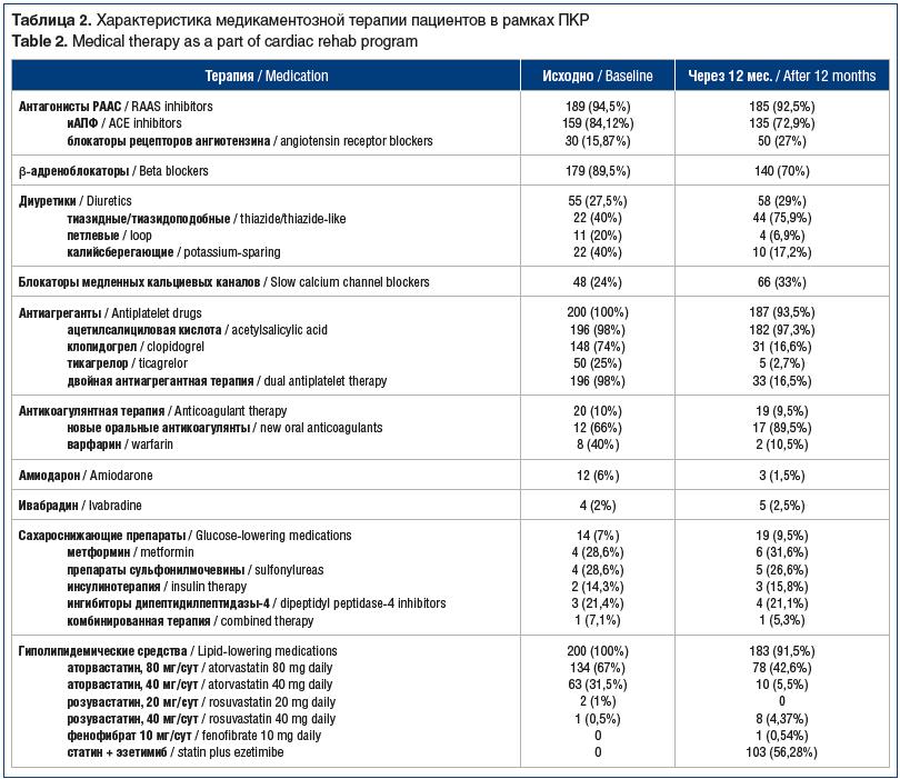Таблица 2. Характеристика медикаментозной терапии пациентов в рамках ПКР Table 2. Medical therapy as a part of cardiac rehab program