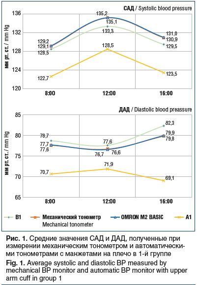 Рис. 1. Средние значения САД и ДАД, полученные при измерении механическим тонометром и автоматически- ми тонометрами с манжетами на плечо в 1-й группе Fig. 1. Average systolic and diastolic BP measured by mechanical BP monitor and automatic BP monitor wit