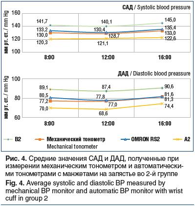 Рис. 4. Средние значения САД и ДАД, полученные при измерении механическим тонометром и автоматически- ми тонометрами с манжетами на запястье во 2-й группе Fig. 4. Average systolic and diastolic BP measured by mechanical BP monitor and automatic BP monitor