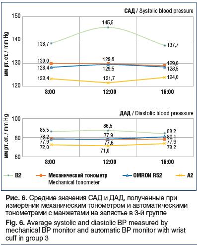 Рис. 2. Средние значения САД и ДАД, полученные при измерении механическим тонометром и автоматически- ми тонометрами с манжетами на запястье в 1-й группе Fig. 2. Average systolic and diastolic BP measured by mechanical BP monitor and automatic BP monitor