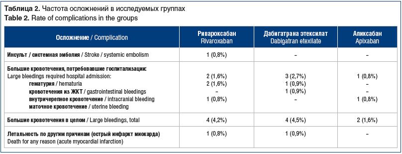 Таблица 2. Частота осложнений в исследуемых группах Table 2. Rate of complications in the groups