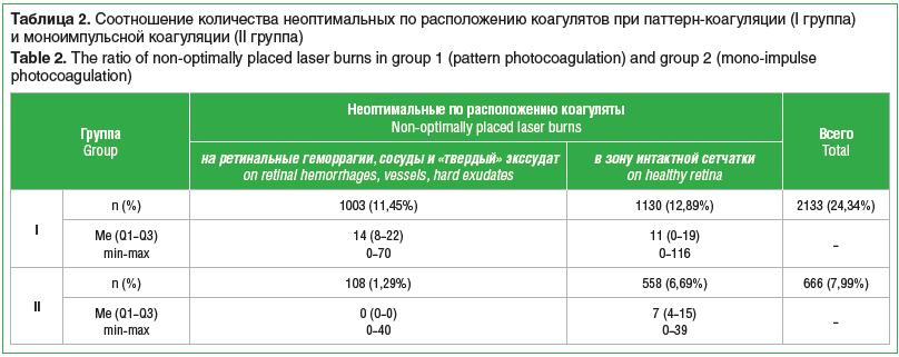 Таблица 2. Соотношение количества неоптимальных по расположению коагулятов при паттерн-коагуляции (I группа) и моноимпульсной коагуляции (II группа) Table 2. The ratio of non-optimally placed laser burns in group 1 (pattern photocoagulation) and group 2 (