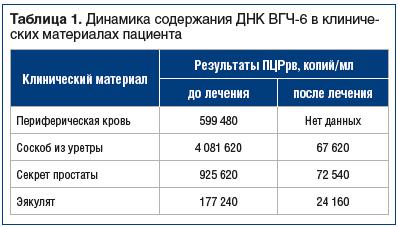 Таблица 1. Динамика содержания ДНК ВГЧ-6 в клинических материалах пациента