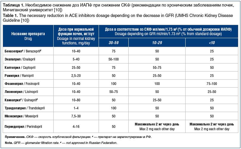 Таблица 1. Необходимое снижение доз ИАПФ при снижении СКФ (рекомендации по хроническим заболеваниям почек, Мичиганский университет [10]) Table 1. The necessary reduction in ACE inhibitors dosage depending on the decrease in GFR (UMHS Chronic Kidney Diseas