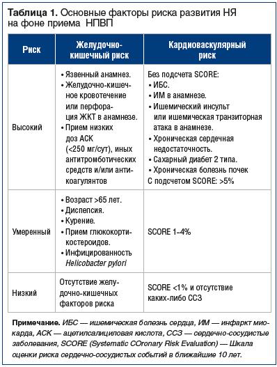 Таблица 1. Основные факторы риска развития НЯ на фоне приема НПВП