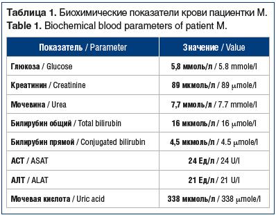 Таблица 1. Биохимические показатели крови пациентки М. Table 1. Biochemical blood parameters of patient M.