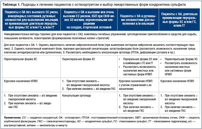Таблица 1. Подходы к лечению пациентов с остеоартритом и выбор лекарственных форм хондроитина сульфата