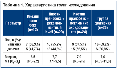 Таблица 1. Характеристика групп исследования