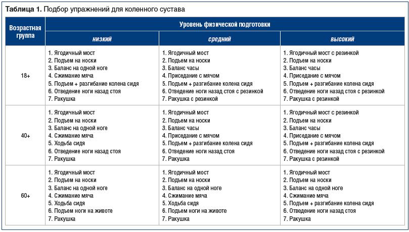 Таблица 1. Подбор упражнений для коленного сустава