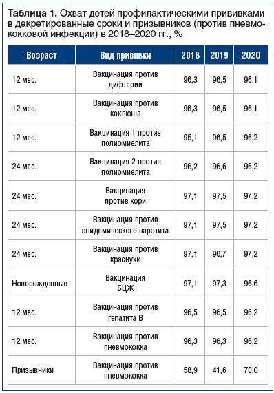 Таблица 1. Охват детей профилактическими прививками в декретированные сроки и призывников (против пневмококковой инфекции) в 2018–2020 гг., %