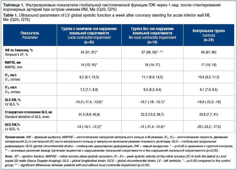 Таблица 1. Ультразвуковые показатели глобальной систолической функции ЛЖ через 1 нед. после стентирования коронарных артерий при остром нижнем ИМ, Me (Q25; Q75) Table 1. Ultrasound parameters of LV global systolic function a week after coronary stenting f