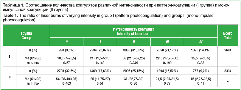 Таблица 1. Соотношение количества коагулятов различной интенсивности при паттерн-коагуляции (I группа) и моноимпульсной коагуляции (II группа) Table 1. The ratio of laser burns of varying intensity in group I (pattern photocoagulation) and group II (mono-