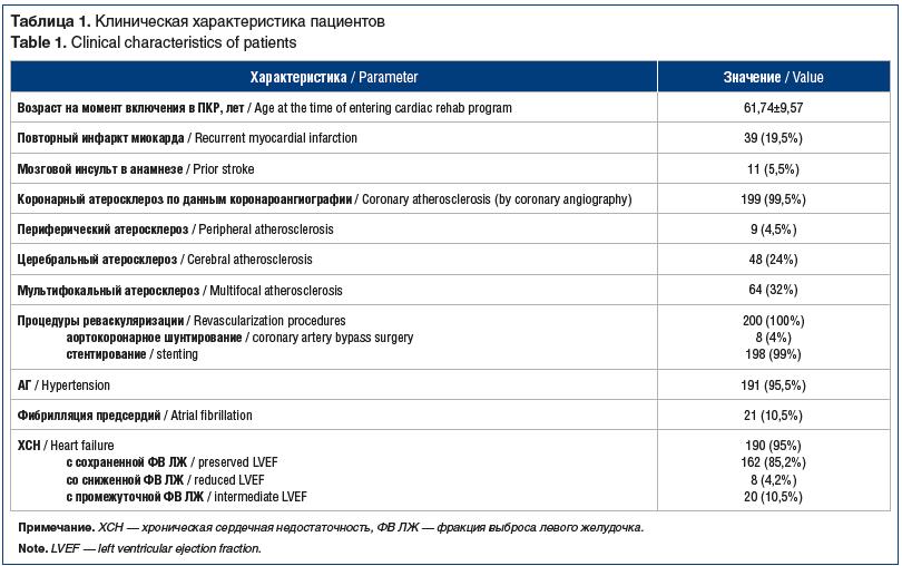 Таблица 1. Клиническая характеристика пациентов Table 1. Clinical characteristics of patients